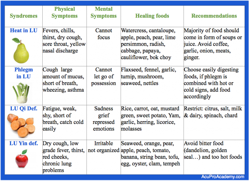 Foods Good For Weak Lungs
